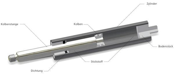 Gasdruckfeder Funktionsprinzip
