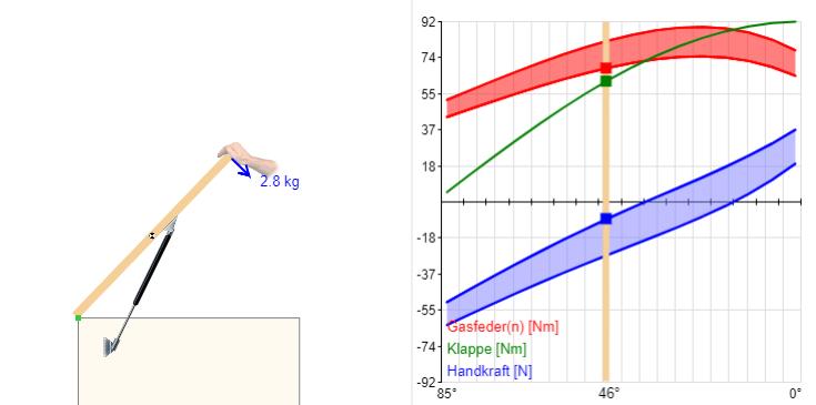 Gasdruckfeder berechnen Grafik